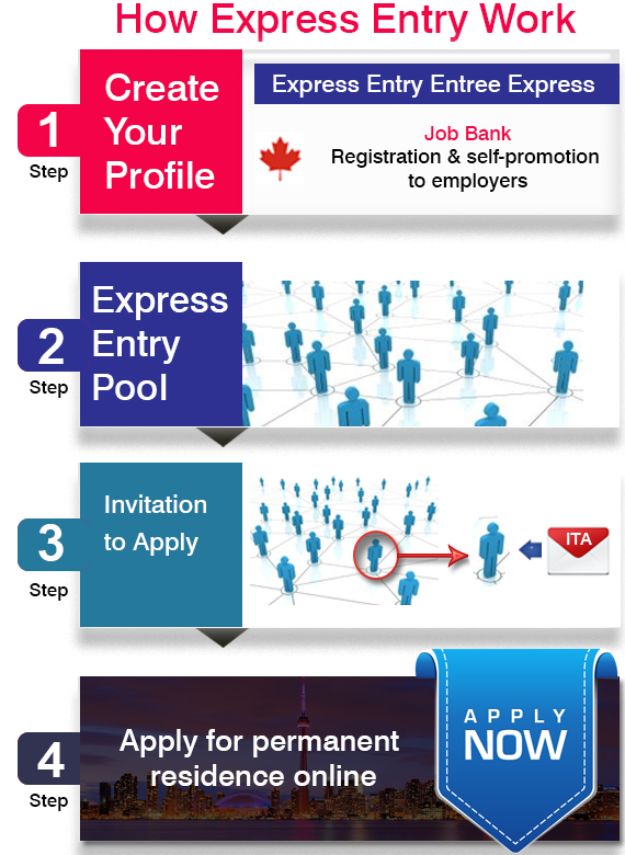 Image result for express entry